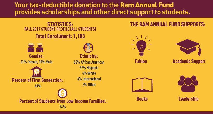 Ram Annual Fund Statistics