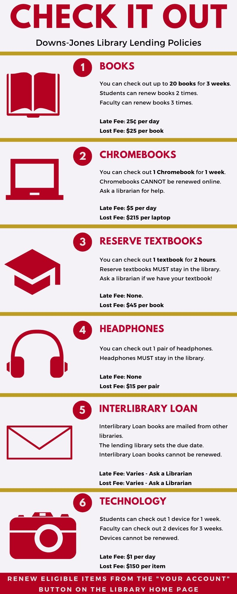 Graphic describing lending policies for students, faculty, and staff. Students can check out up to 20 books for 3 weeks, 1 Chromebook for 1 week, 1 reserve textbook for 2 hours, 1 pair of headphones within the library, and 1 other item of technology for 1 week. Faculty can check out up to 20 books for 4 weeks, and up to 2 pieces of technology for 1 week. Late and lost fines are also indicated. Everyone can request Interlibrary Loan items.