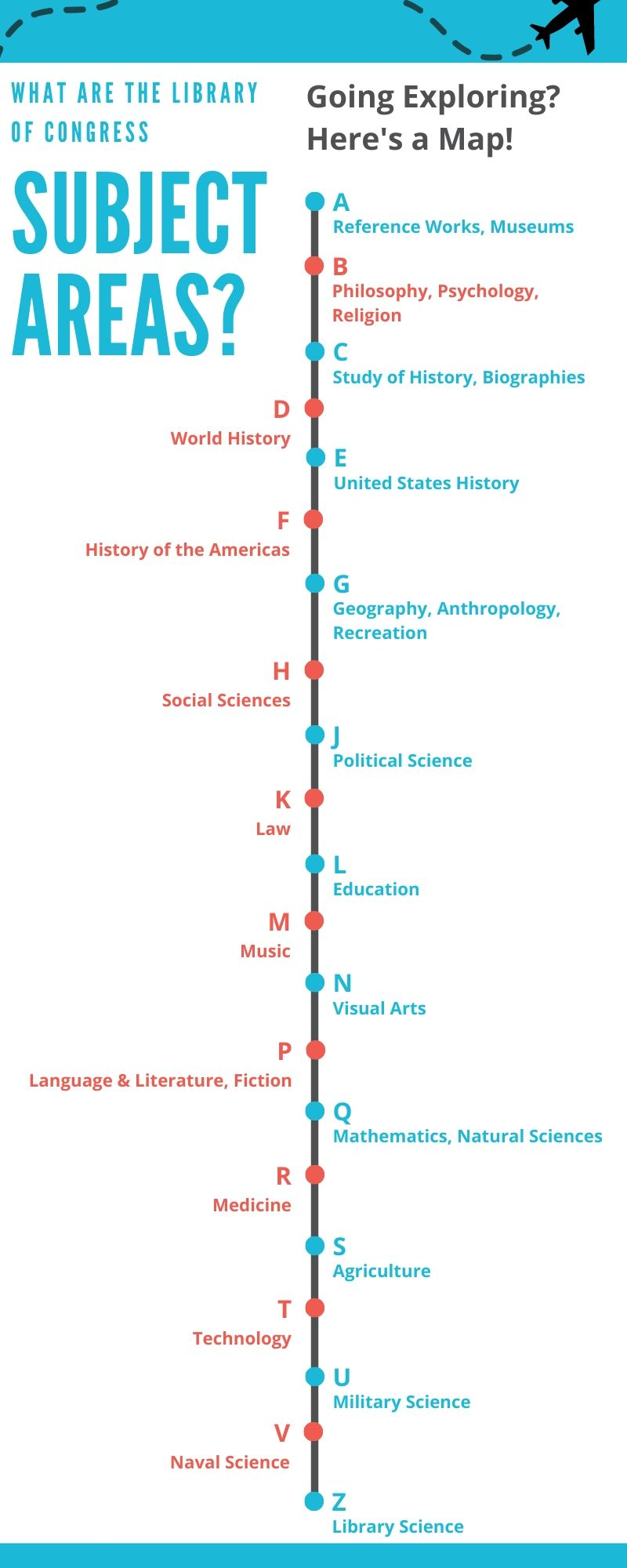 This infographic explains the Library of Congress subject areas in alphabetical order from A, Reference Works and Museums, to Z, Library Science, and everything in between. Every subject is covered by the Library of Congress and can be shelved accordingly.